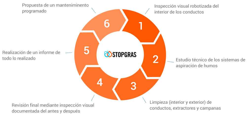 Stopgras Working
